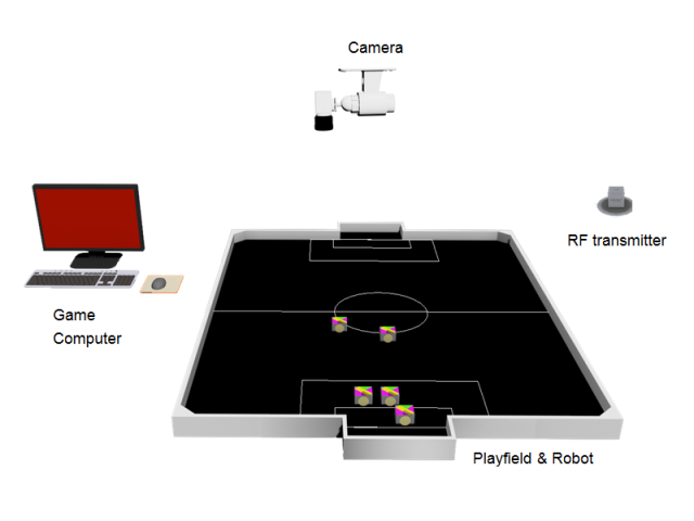 soccer robot system architecture